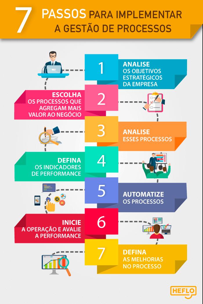 7 passos para implementar a gestão de processos