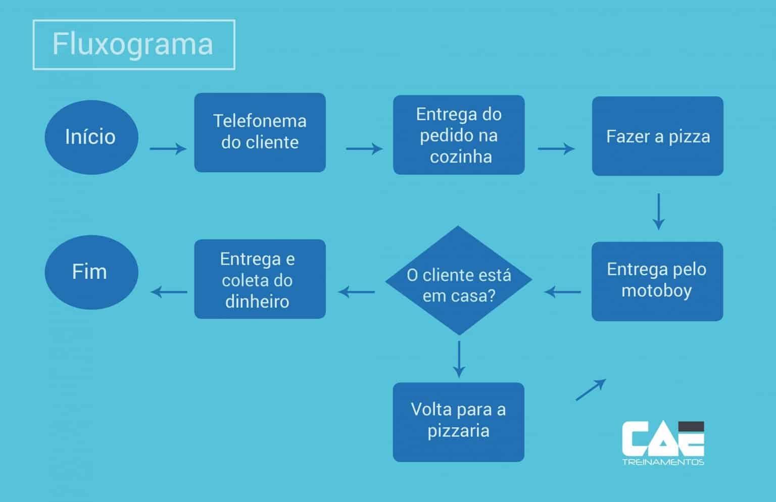 fluxograma-processos-reduzido
