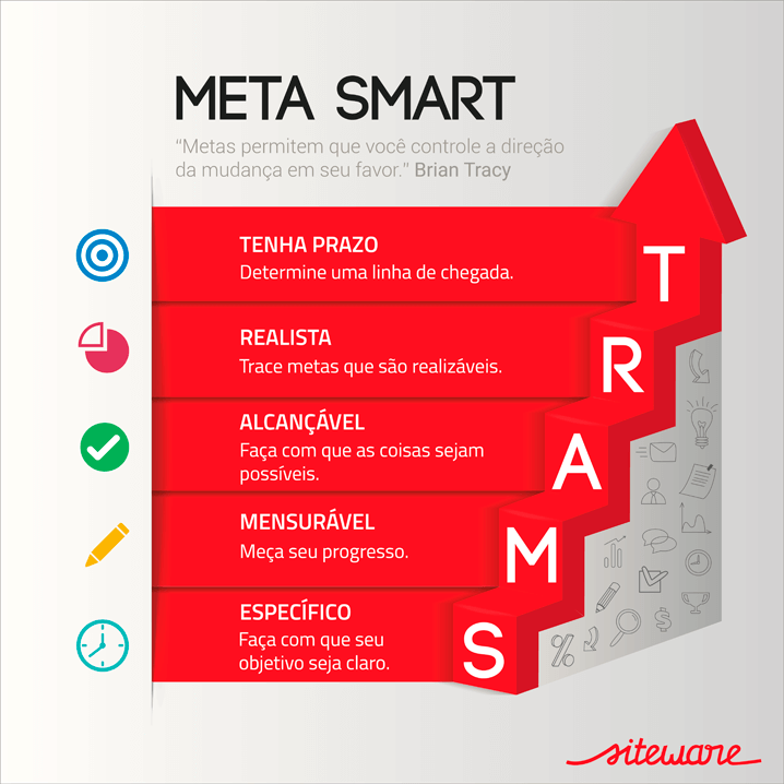 infográfico explicando o que é metas smart