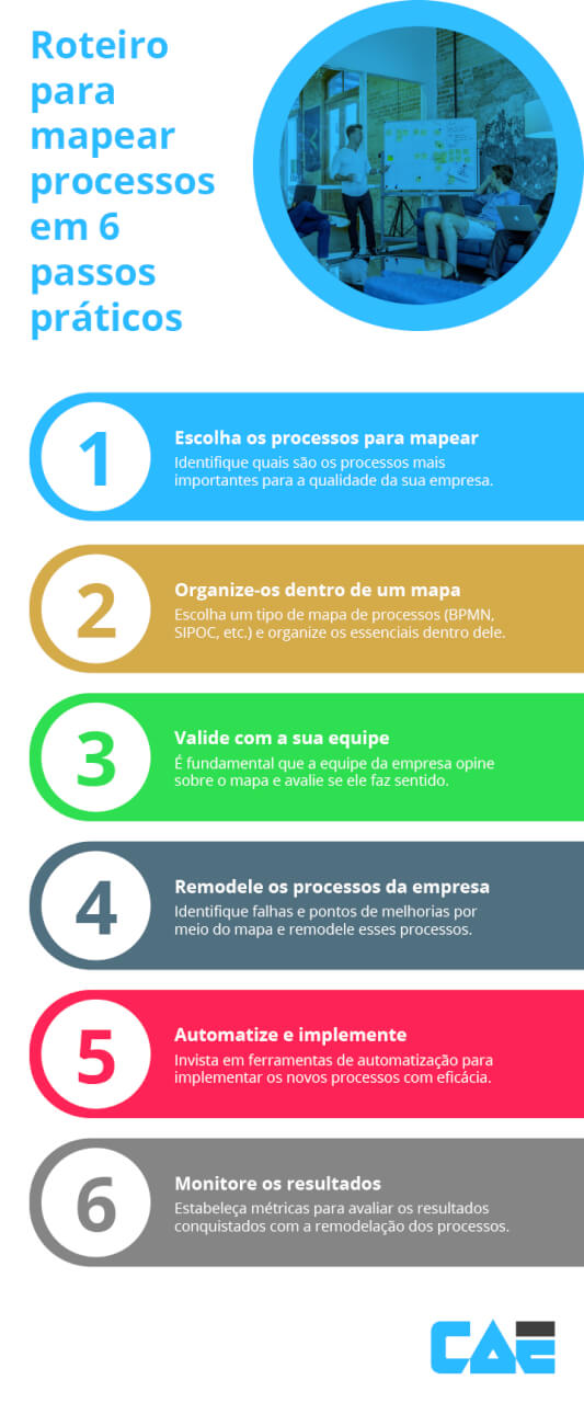 infográfico de como mapear processos