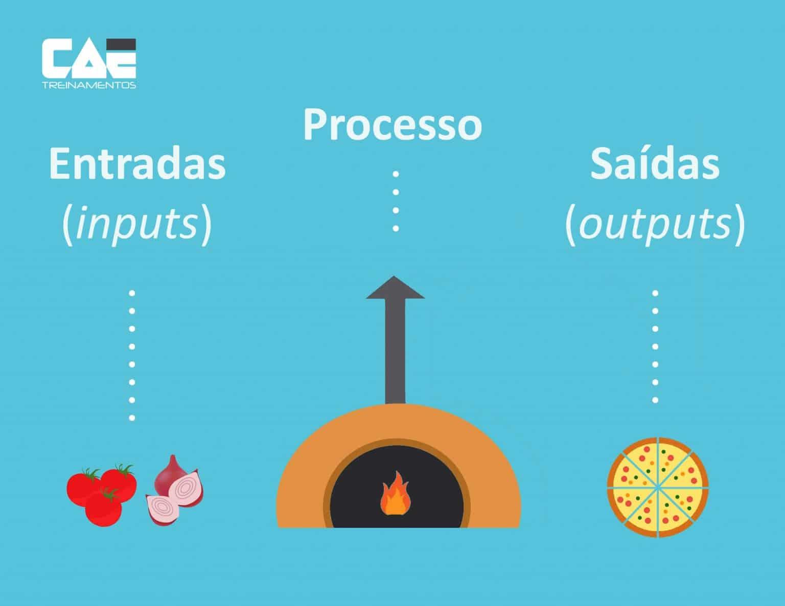 inputs-outputs-processos