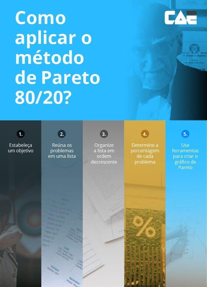 infográfico de como aplicar método pareto 80/20